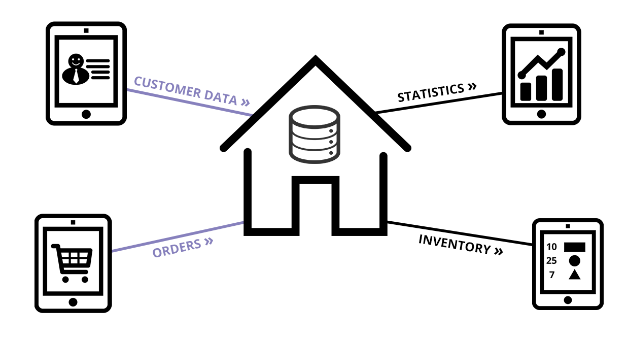 Advantages for your sales people: Customer data / orders